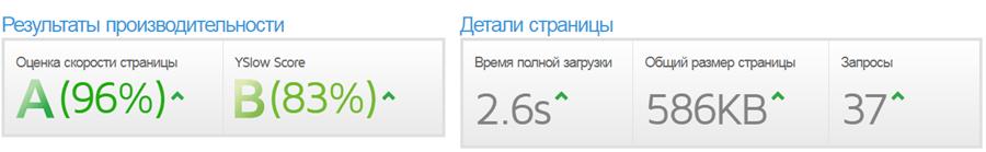 Скорость сайта на WordPress
