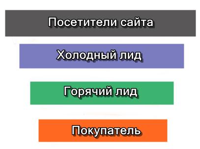 Автоворонка