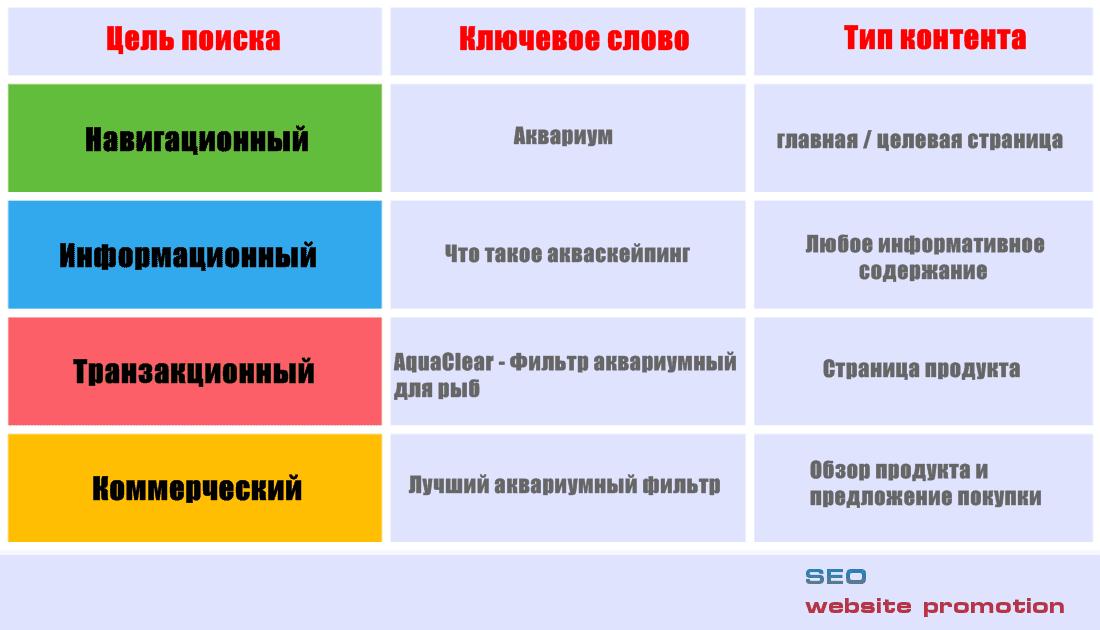 4 основных категории поиска