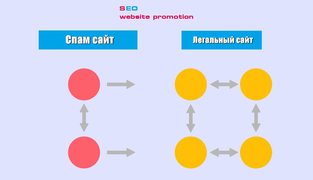 -против спама нормального-ссылка