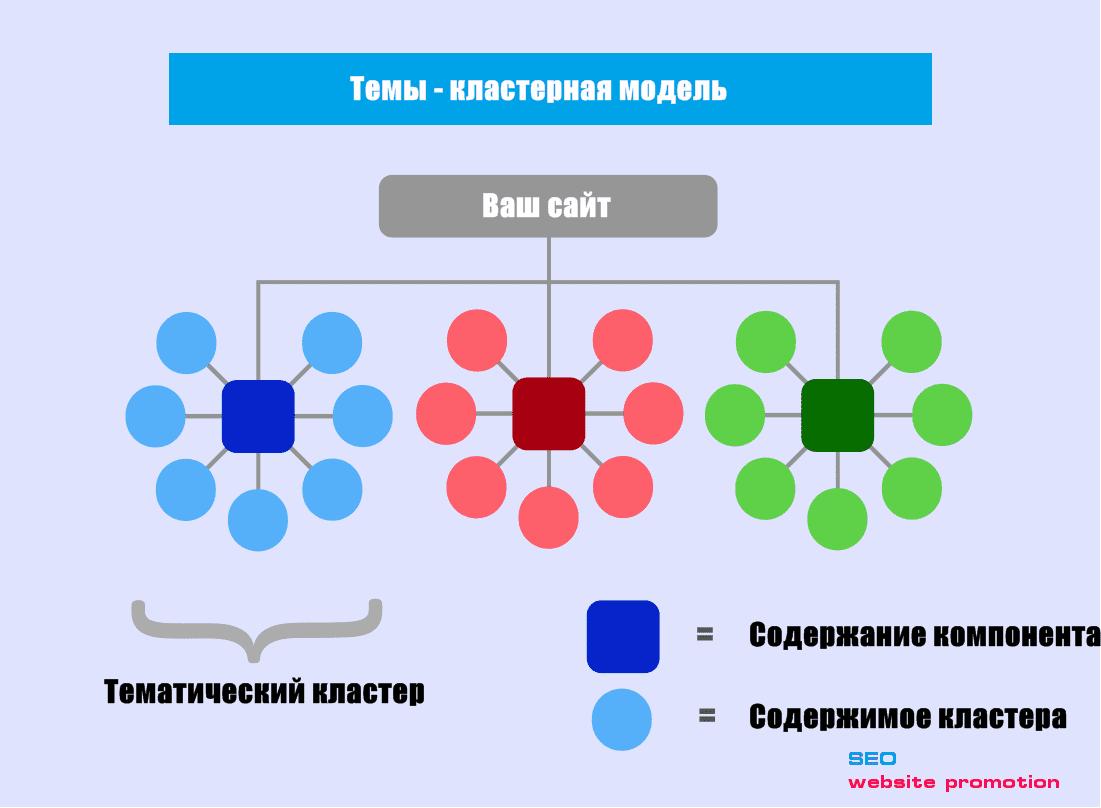 модель кластера тем