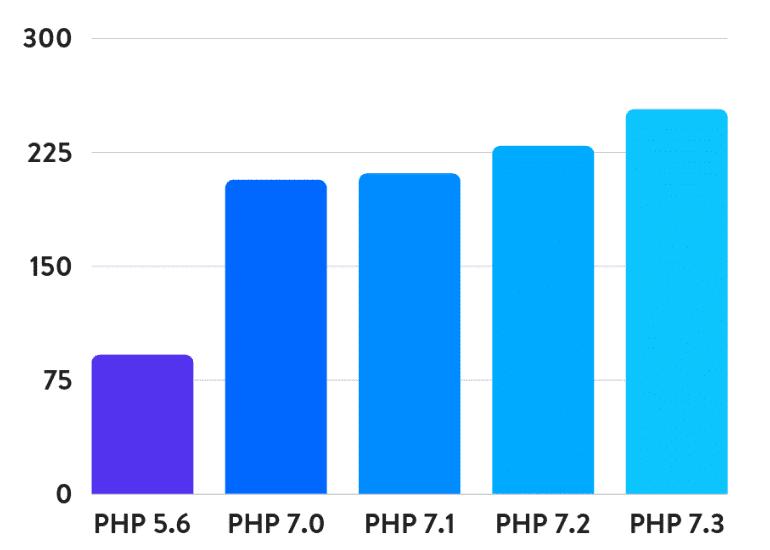 PHP 7.3 выполняет в три раза больше запросов